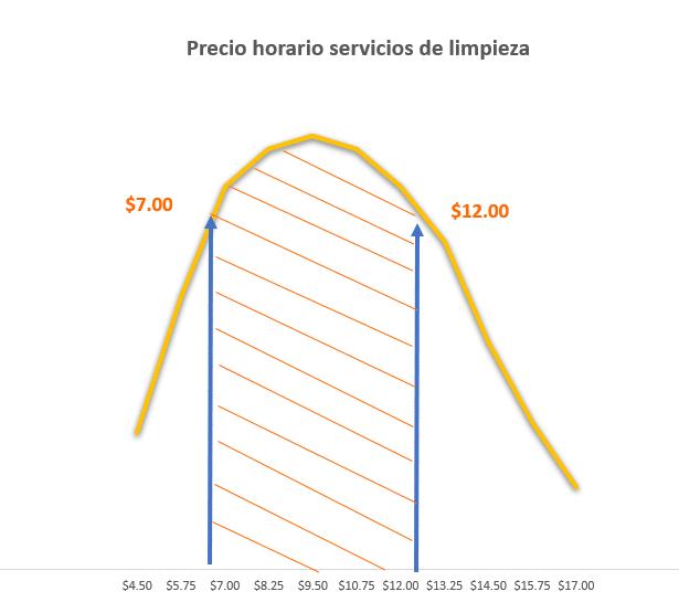 Costes medios de servicios de limpieza - Panamá
