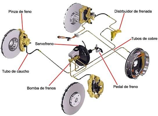 Esquema del sistema de frenos