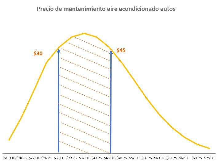Coste reparación aire acondicionado de autos en Panamá