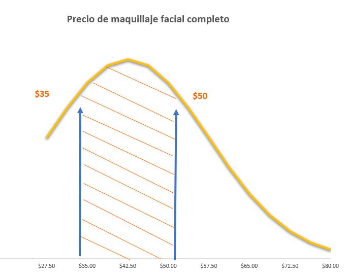 Precio de maquillaje facial completo