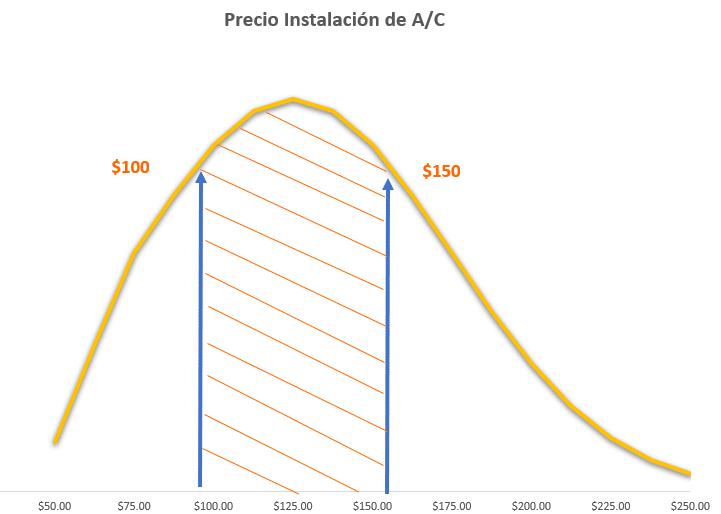 Precio instalación de aire acondicionado en Panamá