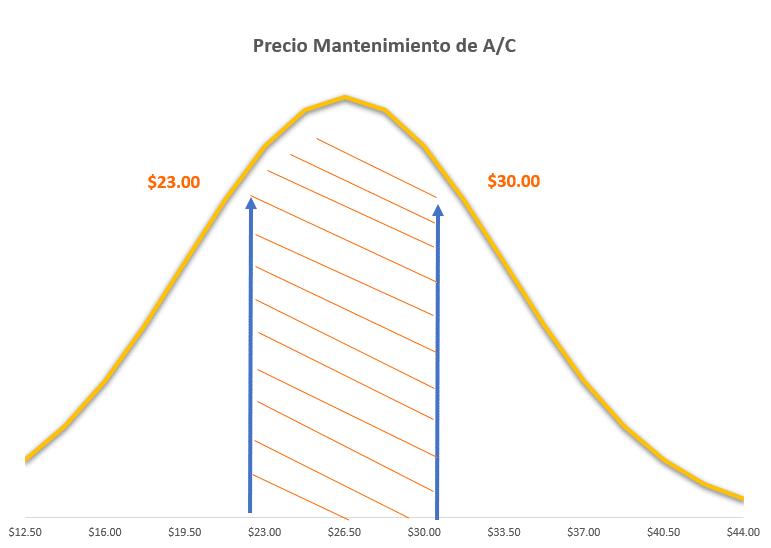 Precio mantenimiento de aire acondicionado