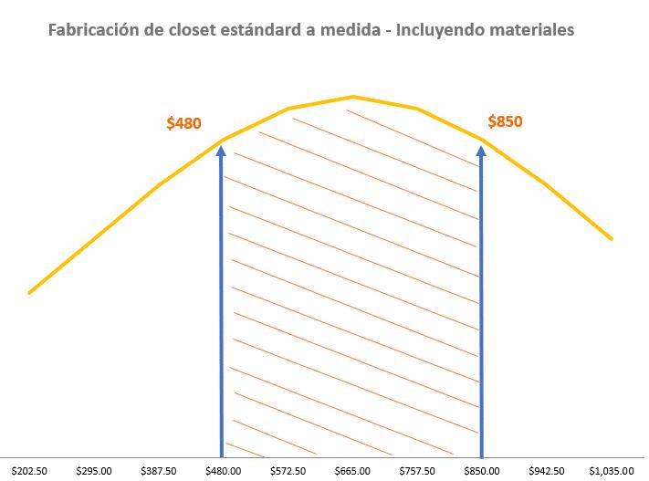 Costes medios servicios de ebanistería - Fabricación e instalación de closet