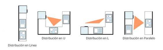 Distribuciones de la cocina