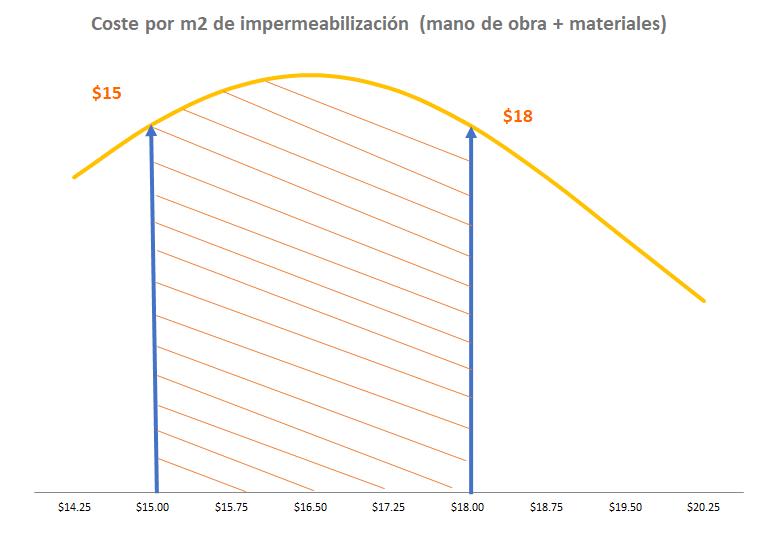 Costes típicos de trabajos de impermeabilización por metro cuadrado